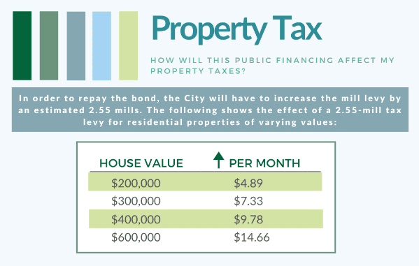 Bond Property Tax Increase